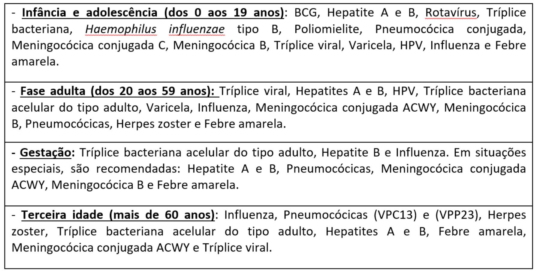 Tabela do artigo de vacinas (12-03-2019)
